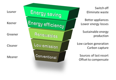Energy Hierarchy