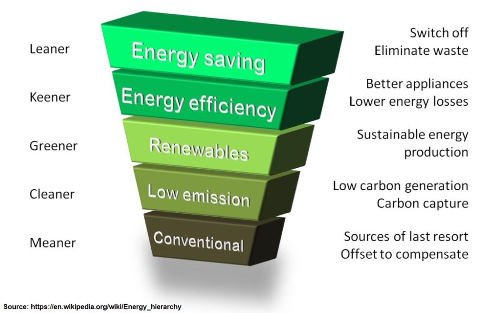 the energy hierarchy